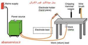 روش جوشکاری قوس الکتریکی