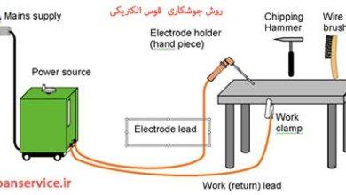 تصویر از روش جوشکاری قوس الکتریکی
